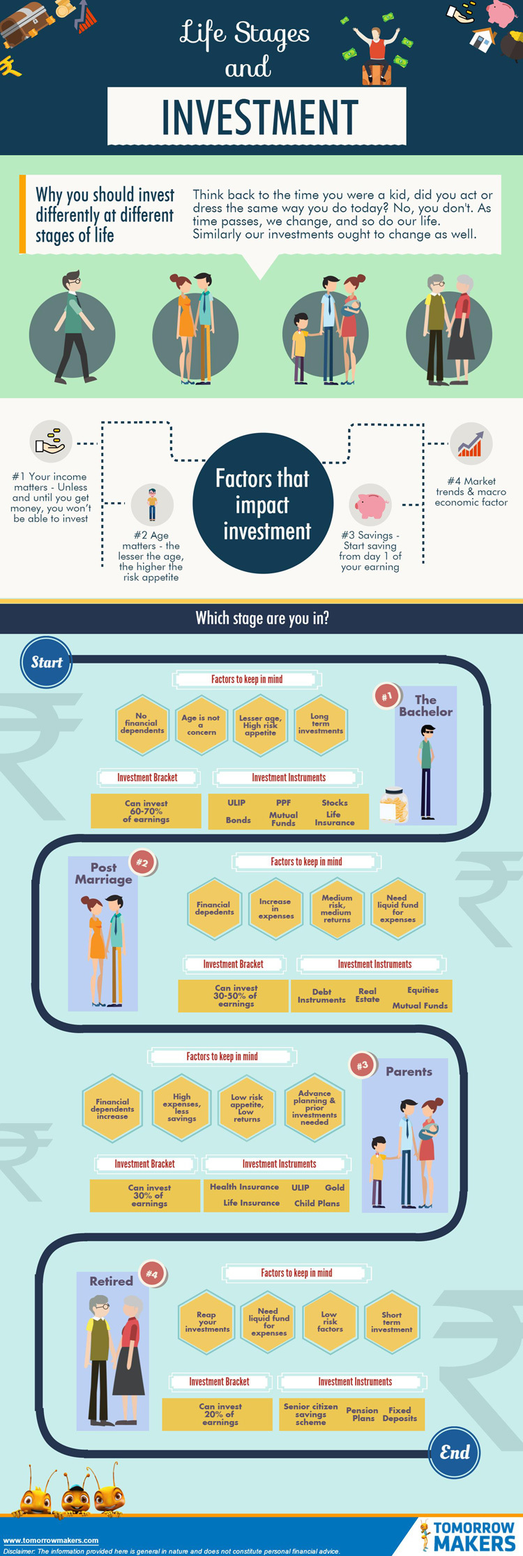 Life stages and investments #infographic