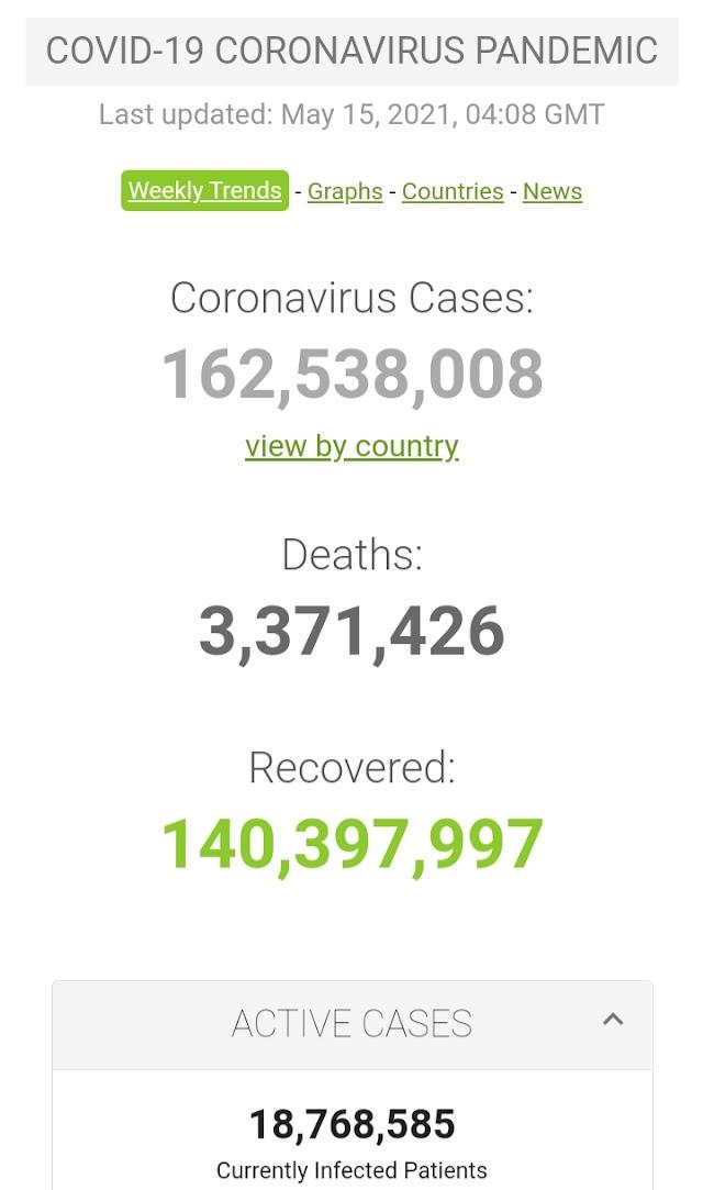 Kasus Covid-19 di Seluruh Dunia per 15 Mei 2021 (04:08 GMT)