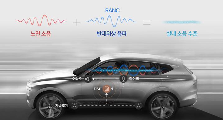 현대자동차그룹, '능동형 노면소음 저감기술' 세계 최초 개발