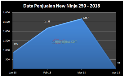 Data Penjualan New Ninja 250 - 2018