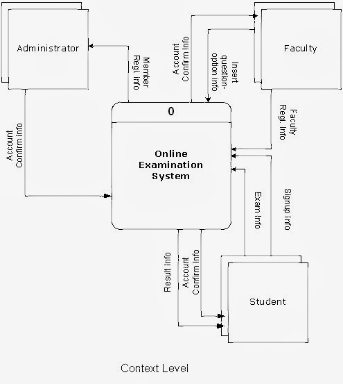 data flow diagram for examination system
