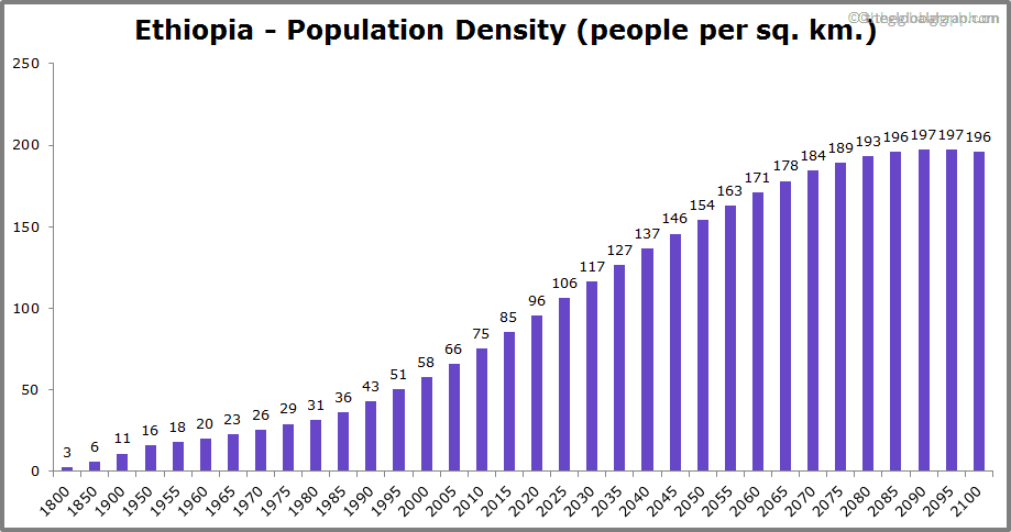 Ethiopia  Population Density (people per sq. km.)