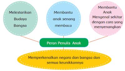diagram Peran Penulis Anak www.simplenews.me