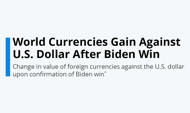 The currency market goes up following the elections