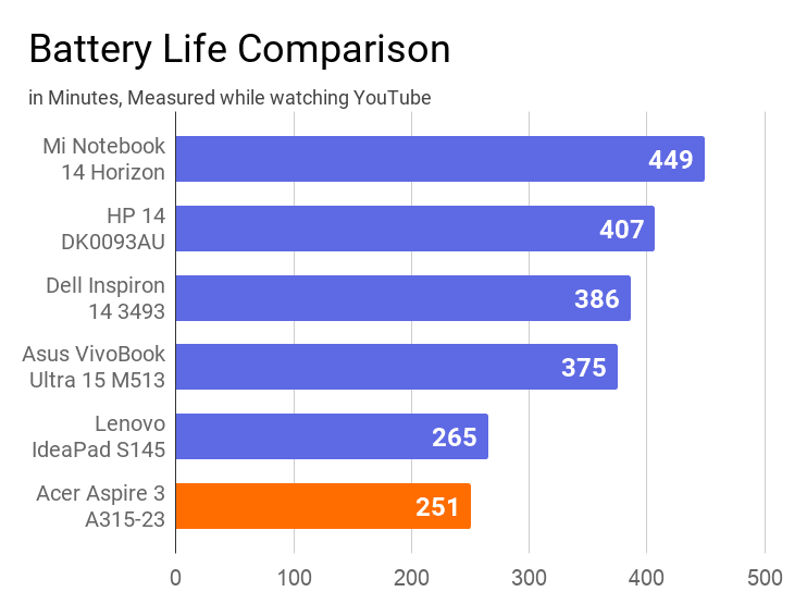 A chart on the comparison of battery life measured while watching YouTube with other laptops.