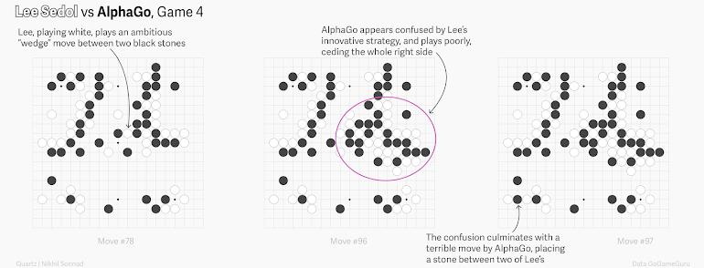 AlphaGo vs Lee Sedol Game 4