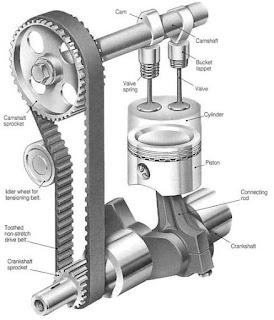 nama komponen mekanisme katup DOHC