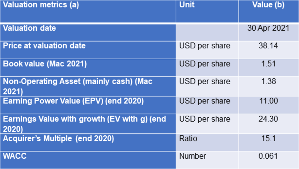TPX valuation table