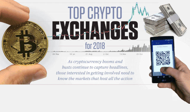 Top Crypto Exchanges of 2018