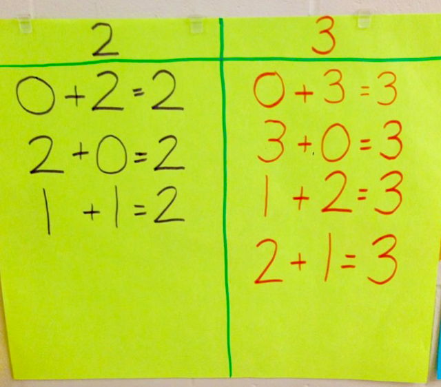 commutative property of addition in K-1