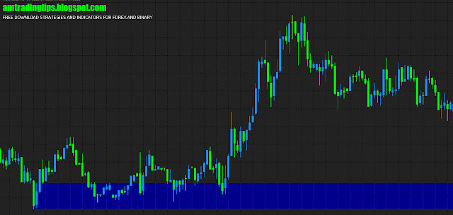 Best Support And Resistance Indicator For Mt4,forex and binary indicator