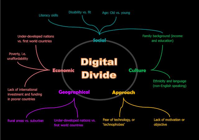 Dampak digital divide dalam kehidupan masyarakat