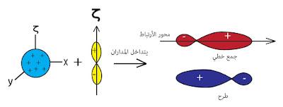 المدار الهجين sp