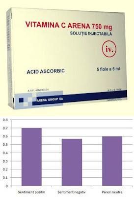 prospect medicament Acid Ascorbic Arena pentru ce se utilizeaza