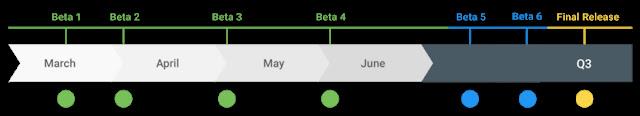 Jadwal Rilis Android 10 q