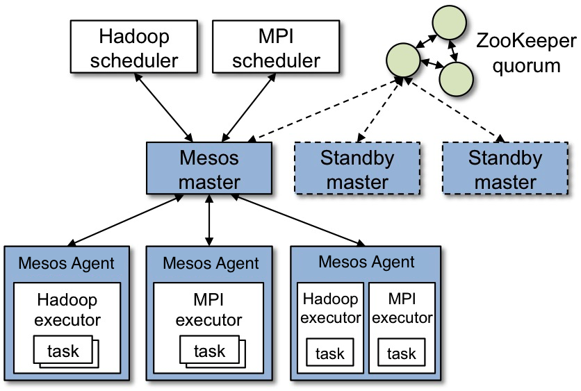 Kafka with Apache Mesos cluster | FlyLabs knowledge base