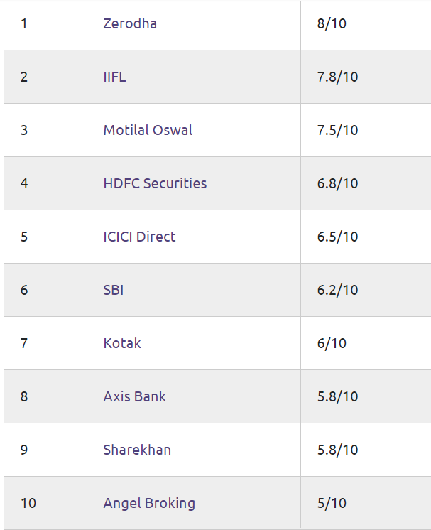list of best demat and Trading account providers