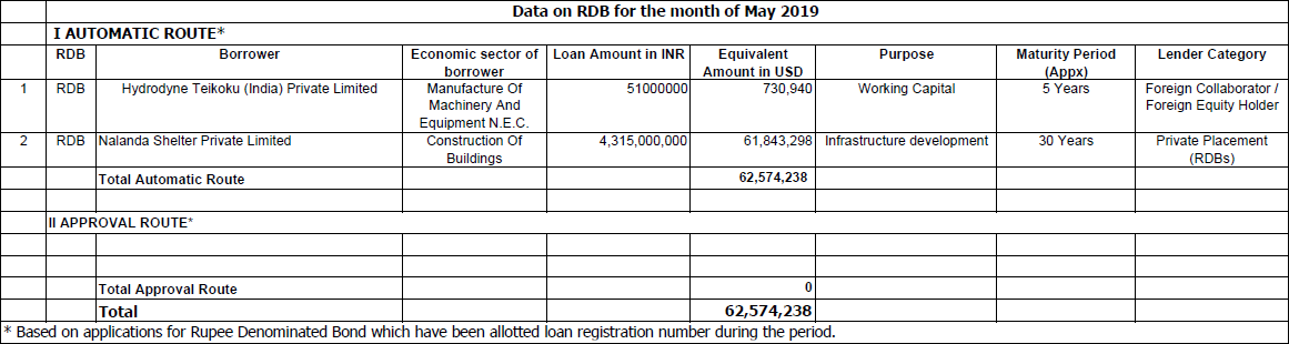 Data on Rupee Denominated Bonds (RDB) for the month of May 2019