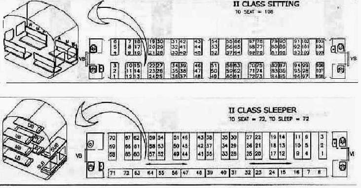 seating layout in indian railways LB MB UB