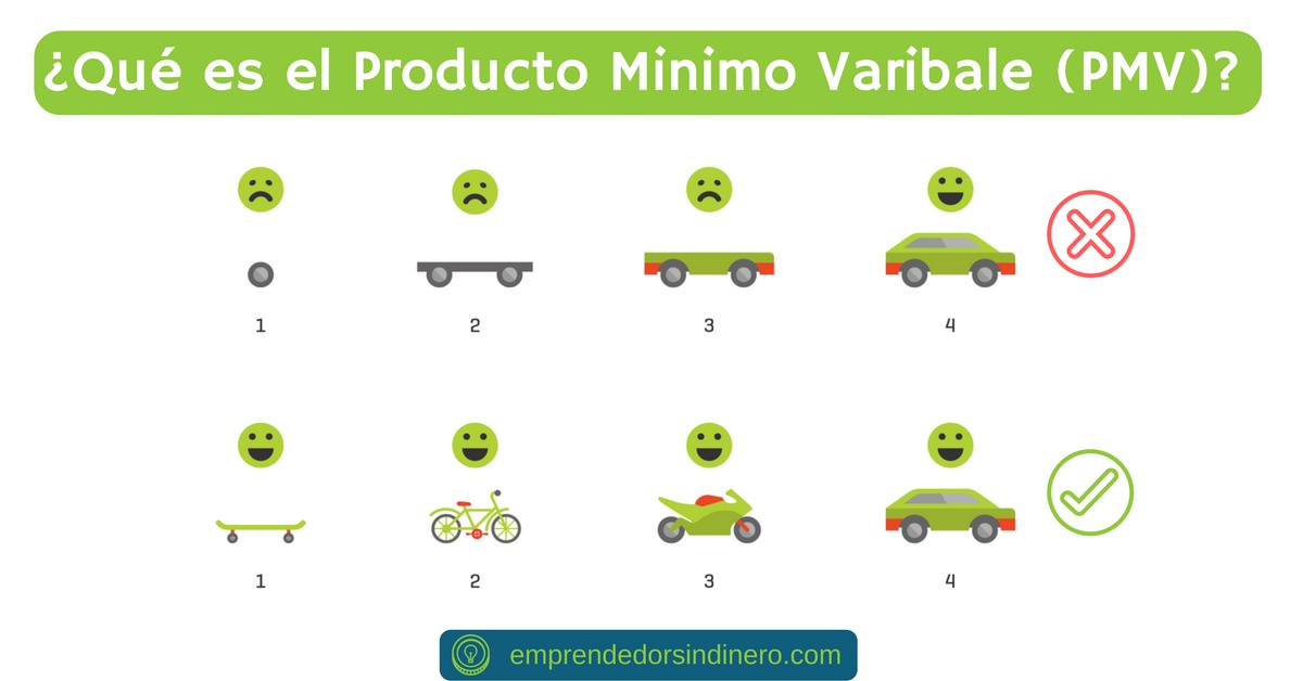 ¿Qué es el producto minimo viable?