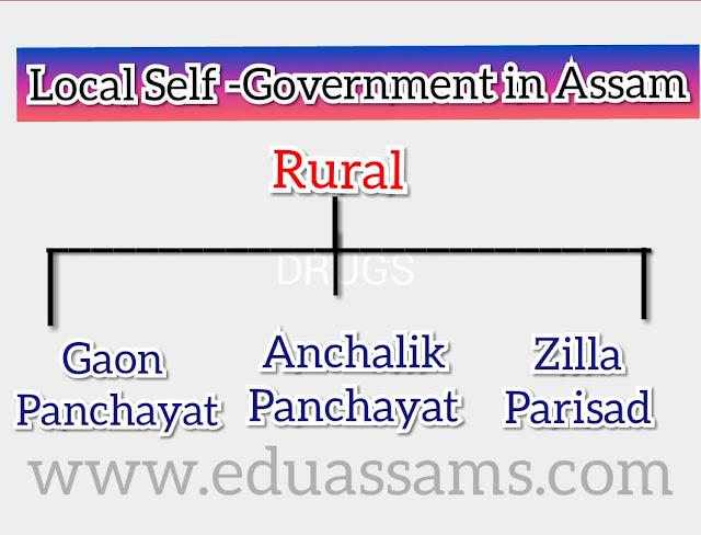 Gaon Panchayat, How many Gaon Panchayat are there in Assam?, What is Gaon Panchayat?, What is the present Panchayati Raj Act of Assam?, When did Panchayati Raj started in Assam?, total number of members in agaon panchayatinassam, how many anchalikpanchayatinassam, assam gaon panchayathouse list, at present how manygaon panchayatinassam,