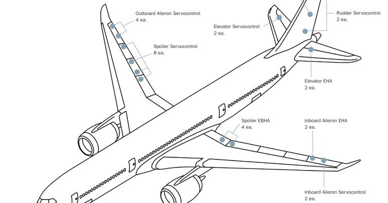 A350 XWB News: A350 XWB is the first commercial aircraft