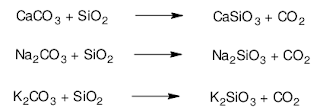 Chemical reaction of the formation of glass in a furnace
