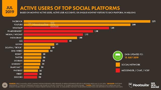 usuarios-activos-por-mes-redes-sociales
