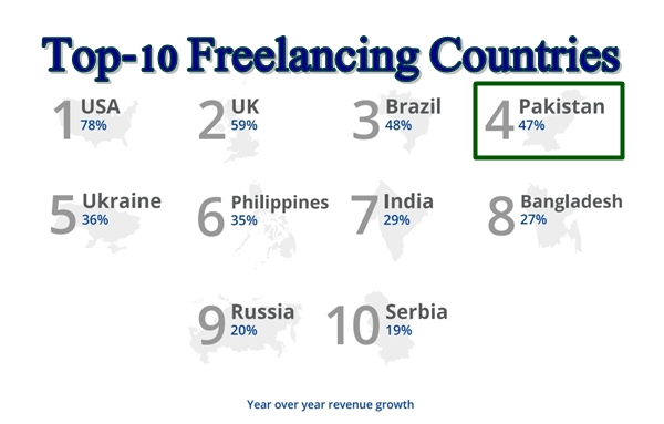top-10-freelance-countries