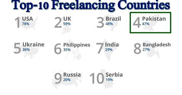 Image result for freelancing no in pakistan