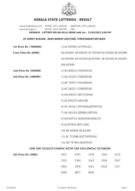 Kerala Lottery Result Akshaya AK-491 dated 31.03.2021 part-1