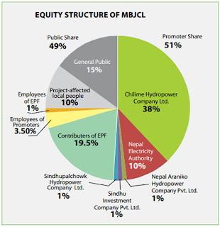 Madhya+bhotekoshi+company+equity+structure