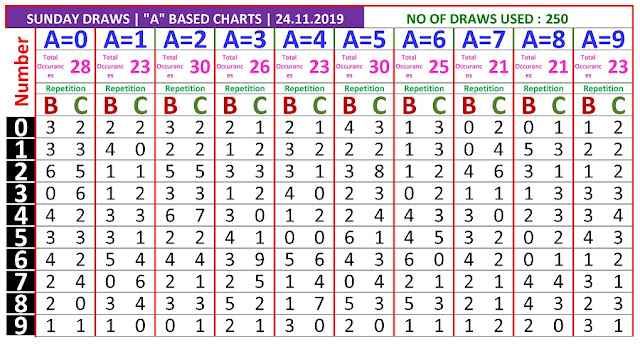 Kerala Lottery Winning Number Trending and Pending A based BC chart  on 24.11.2019