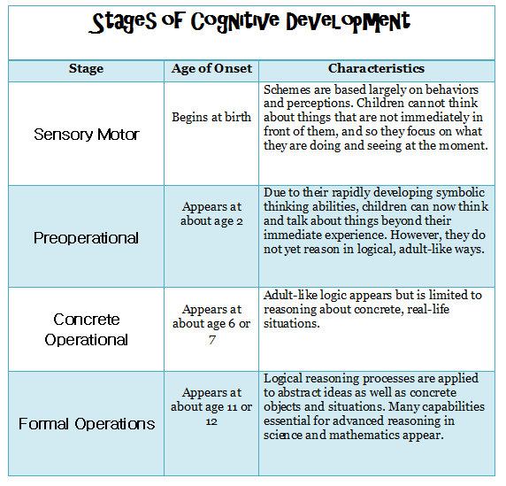 Cognitive Development in Childhood
