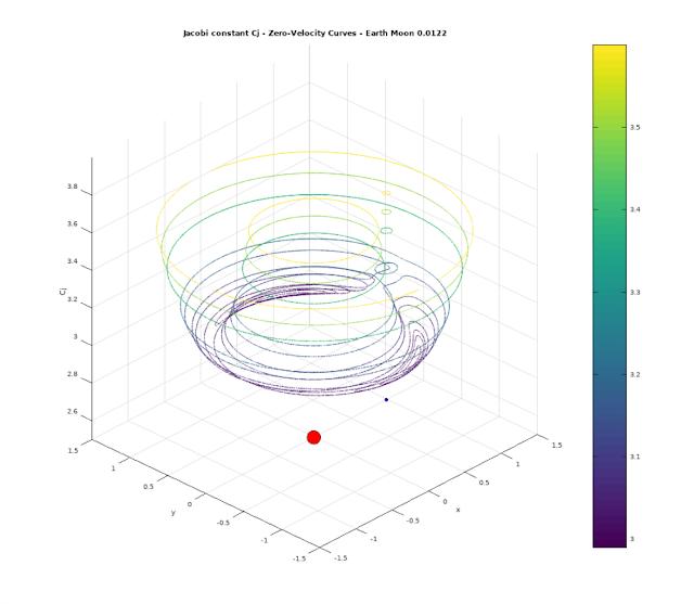 Zero Velocity Curves