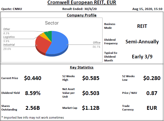 Cromwell European REIT Analysis @ 15 August 2020