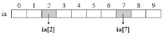 Mảng được đánh số bắt đầu từ 0 - tinhoccoban.net