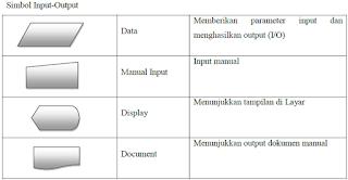 Pembahasan dan Contoh Flowchart & Pseudocode di Bahasa Pemrograman JAVA