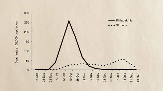 الانفلونزا الاسبانية في أمريكا والتباعد الاجتماعي