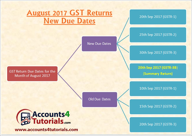 august month new gst returns due dates for gstr1_gstr2_gstr3