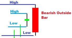 Bearish outside bar