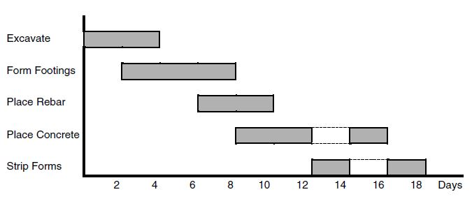 Alternative bar chart for placing a simple slab on a grade placed in two parts