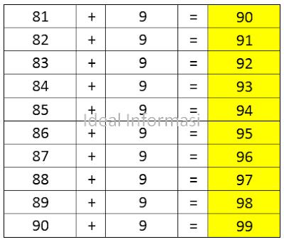 Tabel Penjumlahan dari 81 sampai 90 ditambah (+) 9