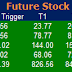 Most active future and option calls ( Pre Market Tips ) for 18 Feb 2016