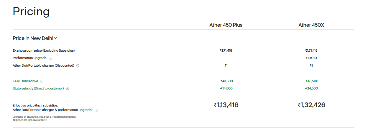 pricing Comparison of Ather 450 Plus and Ather 450X