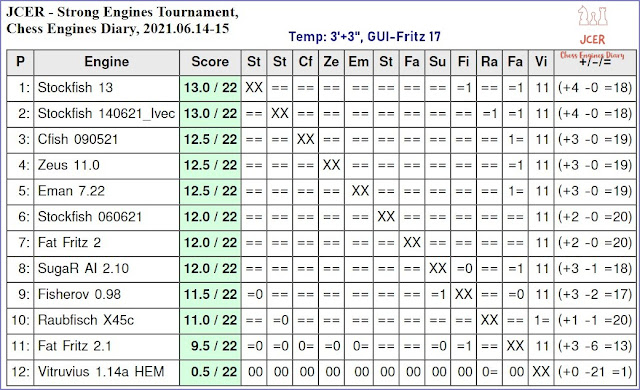 Chess Engines Diary - Tournaments 2021 - Page 9 2021.06.14.JCERStrongEnginesTournament