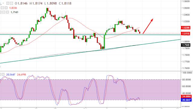 gbp/aud h4 chart