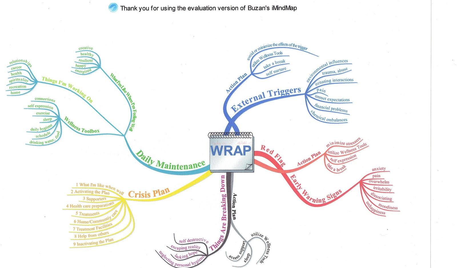 Art For Insight Wellness Tools W R A P Wellness