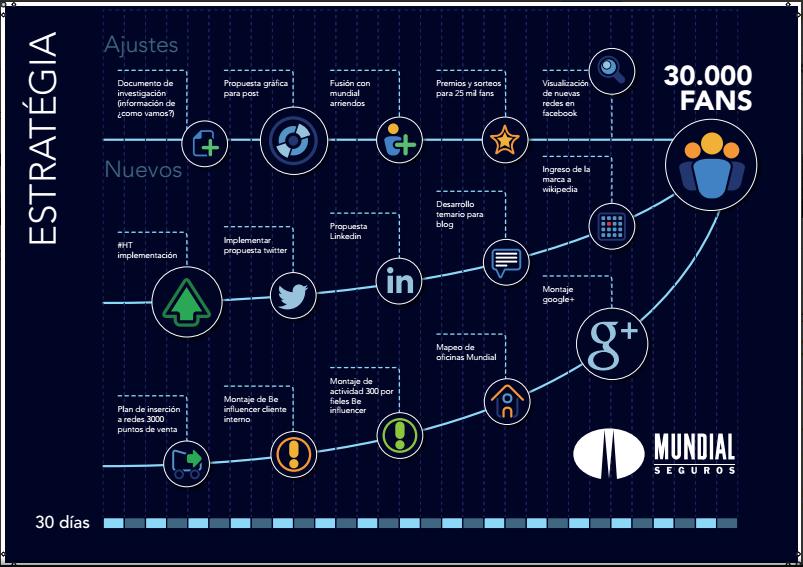 Cómo Diseñar una Estrategia Social Media Paso por Paso
