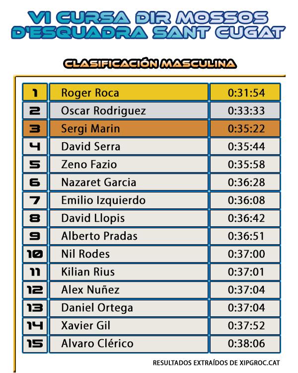 Clasificación Masculina - Cursa DiR Mossos d'Esquadra Sant Cugat del Vallès 2014